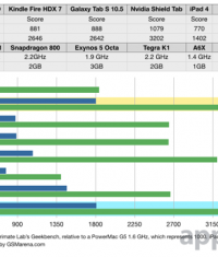 iPad Air 2 получил 3-ядерный процессор и 2 ГБ ОЗУ