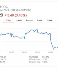 Акции Apple упали в стоимости на 3,4% после ошибки с обновлением