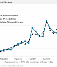 Продажи iPhone превзошли все ожидания аналитиков
