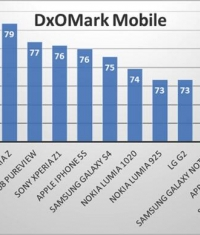 Samsung Galaxy S5 стал лучшим по качеству съемки, обогнав iPhone 5s