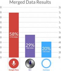 Эксперты сравнили работоспособность Siri, Google Now и Cortana