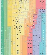 Все гаджеты Apple на одном плакате