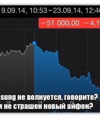 Акции Samsung упали из-за выхода iPhone 6